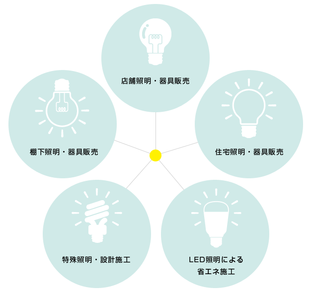 店舗照明・器具販売 棚下照明・器具販売 住宅照明・器具販売 特殊照明・設計施工 LED 照明による省エネ施工